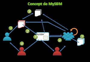 Concept MySBM