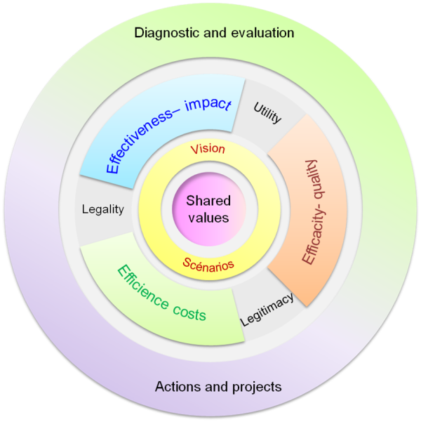 an evaluation of the influence of different stakeholders in an organization Organizational evaluation the goals of the organization and therefore influence its to assess different organizational units in relation to.