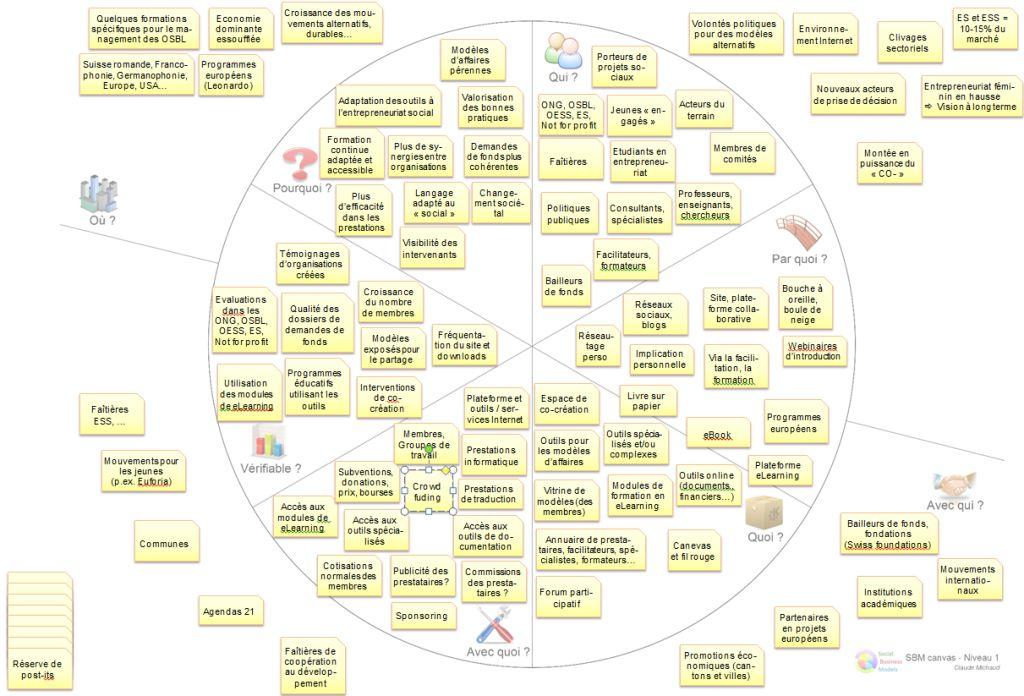 social business models canvas social business models. Black Bedroom Furniture Sets. Home Design Ideas