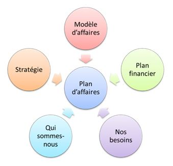 Social Business Models: les blocs du plan d'affaires (business plan)