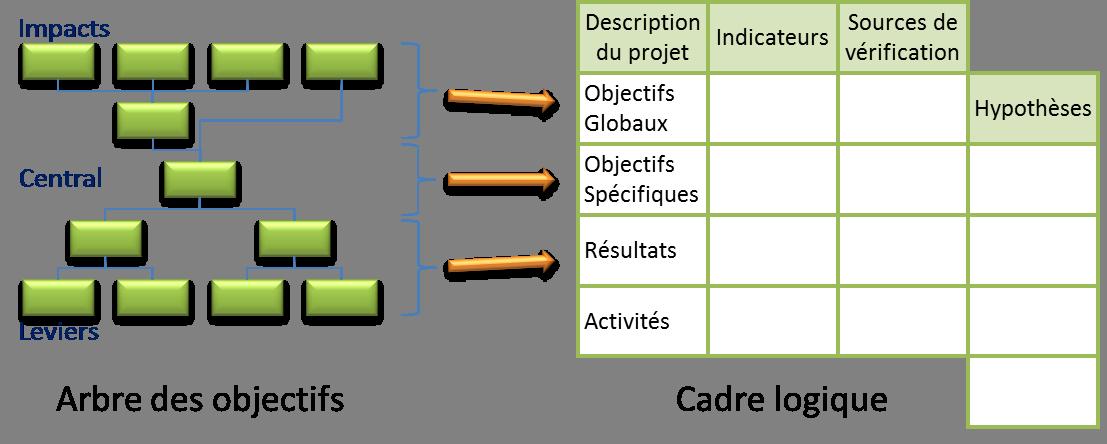 cadre logique social business models