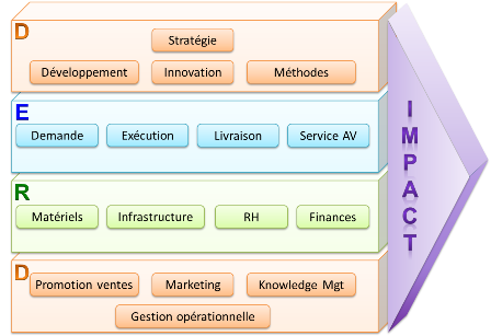 Social Business Models - Segments de processus