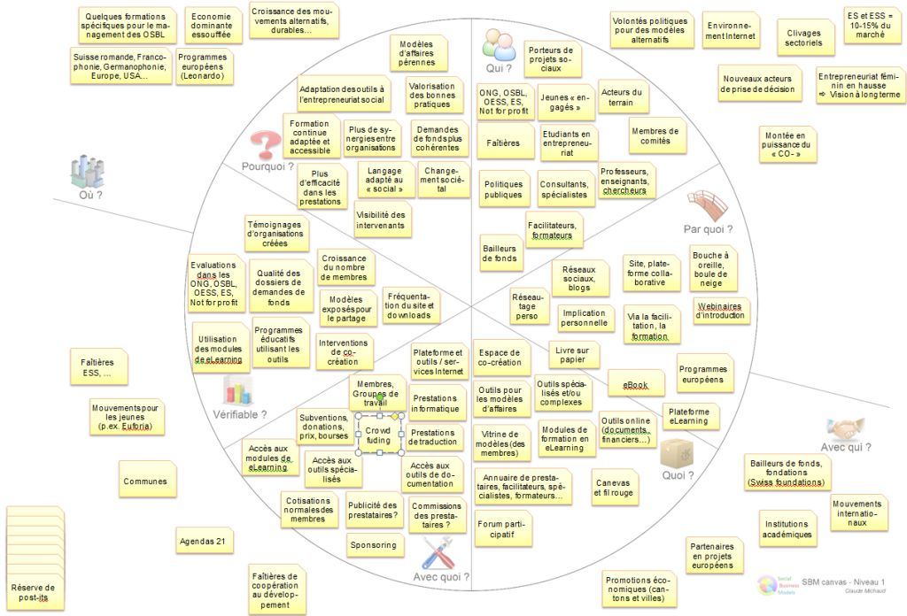 Social business models canvas social business models - Bureau de change business plan ...