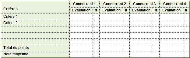 Analyse De La Concurrence Social Business Models