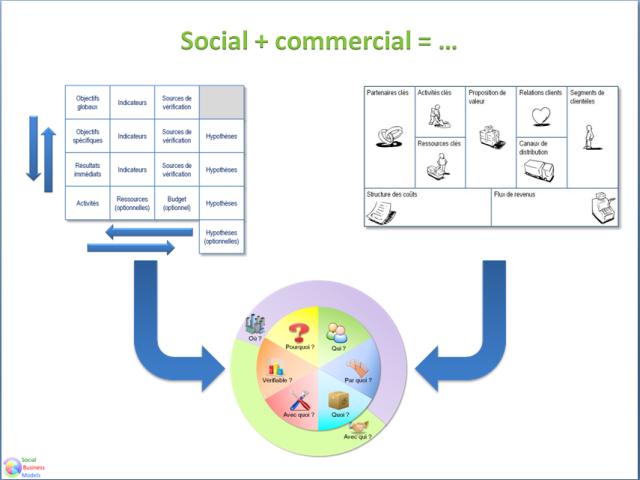 Webinaire Sur Le Canevas De Modele D Affaires Enregistre Social Business Models